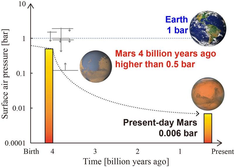 Марс имел гораздо более плотную атмосферу 4 млрд лет назад