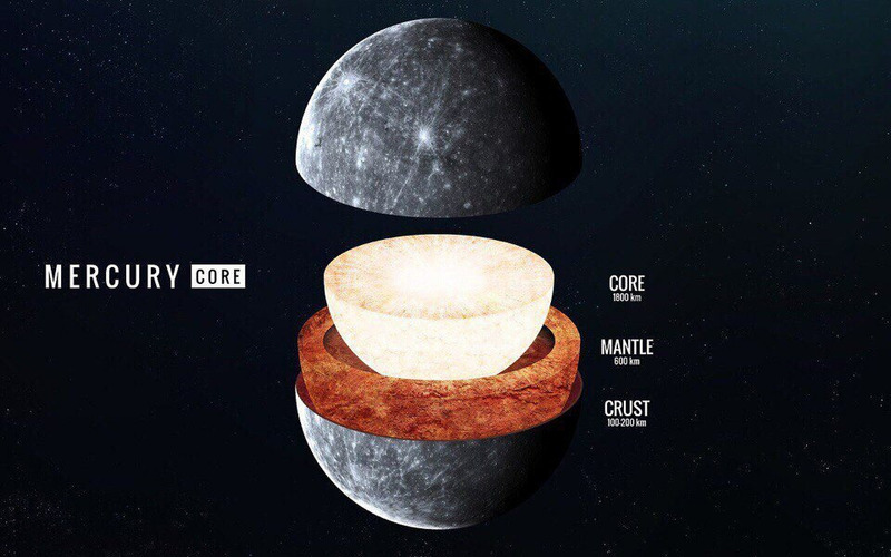 Планеты Солнечной системы в разрезе